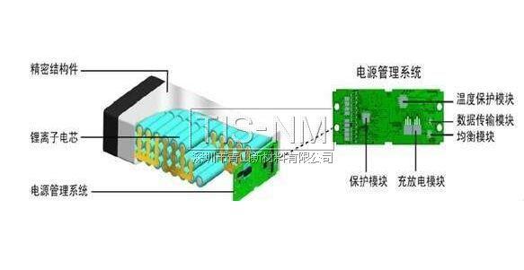 锂电池组控制系统结构